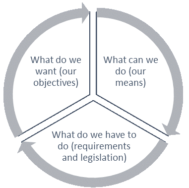 Defining your context is organizing three questions