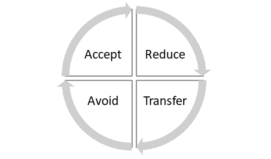accept - reduce - transfer - avoid