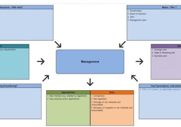 How to make your Quality Management System transparent